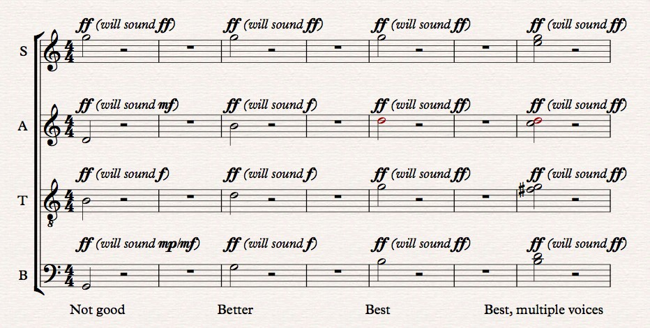 Four different chord voicings sung fortissimo: not good (SATB=G5,D4,B3,G2); better (SATB=G5,B4,D4,G3); best (SATB=G5,D5,G4,B3); and best with multiple voices (divisi: sopranos singing E5 and G5; altos singing C5 and D5; tenors singing F#4 and G4; and Basses singing B3 & D4)