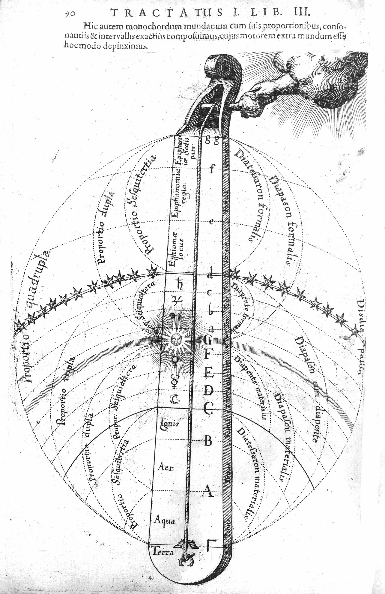 A Renaissance-era drawing of a monochord showing the placement of frets to correspond to various Just Intonation intervals.
