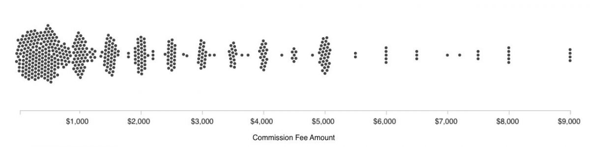 A chart showing commissioning fees at or below $9000.
