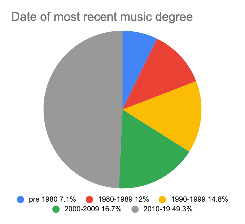 A pie chart showing the most recent academic degree of composers queried in the survey.